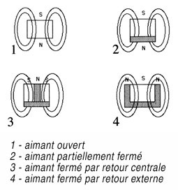 Fig. 1 : Circuits magnétiques (3)